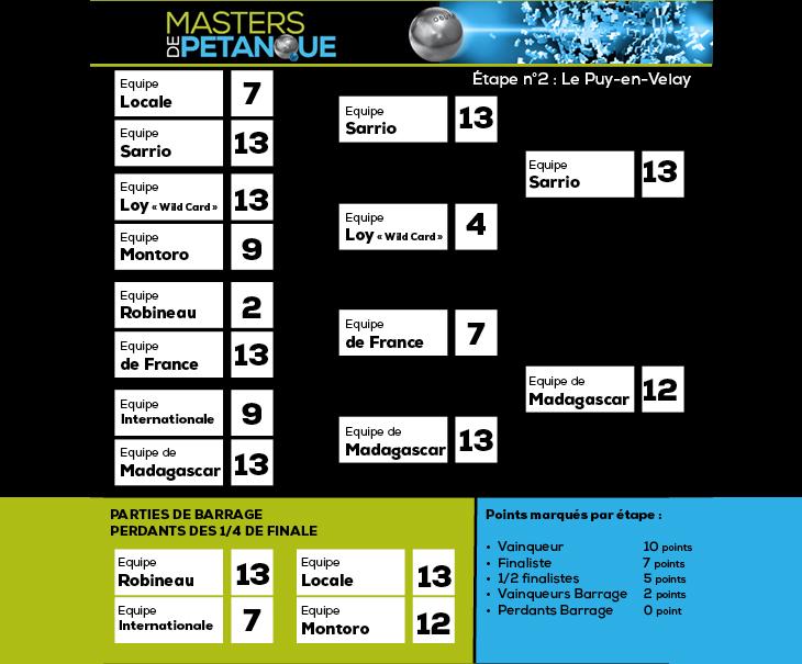Calendrier Championnat De France Petanque 2019.Resultats Classement Masters De Petanque